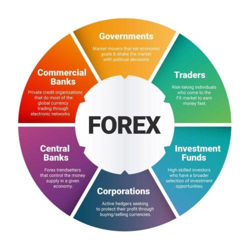 Ưu điểm gì thu hút người tiêu dùng đăng ký tài khoản forex?